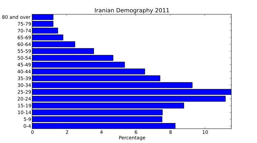 Iranian Population Demography at the end of 2011 - showing majority of population being young and under the age of 30