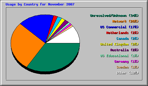 Usage by Country for November 2007