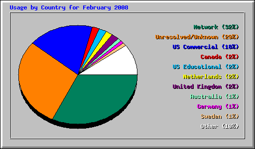 Usage by Country for February 2008